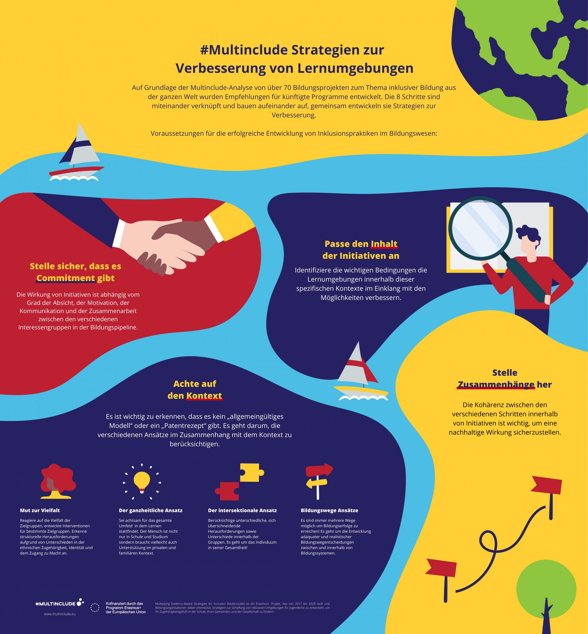 Poster zu Mulitinclude Strategien zur Verbesserung von Lernumgebungen